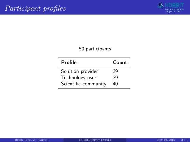 HOBBIT Survey results Slide 3