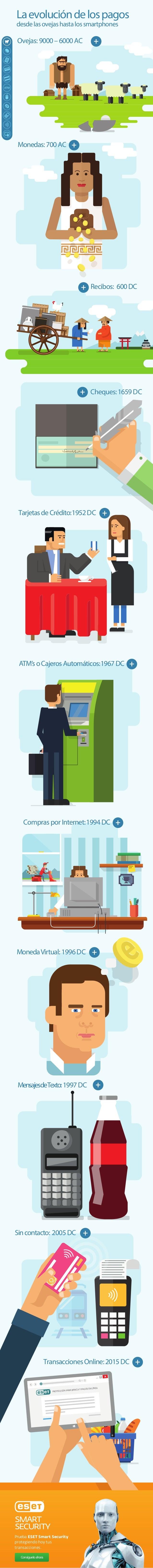 Laevolucióndelospagos desdelasovejashastalossmartphones Ovejas: 9000–6000AC Monedas: 700AC Recibos: 600DC Cheques:1659DC T...