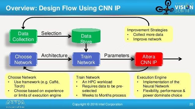Intel Fpga Deep Learning Acceleration – Coinfairy