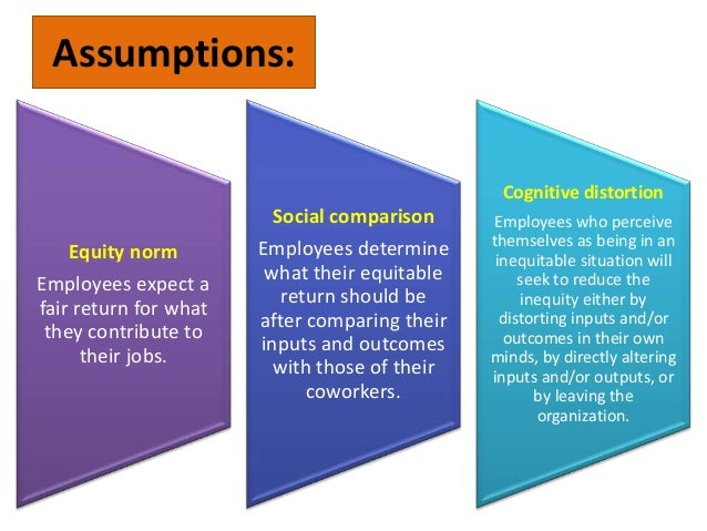 the equity theory of motivation Understanding what motivated employees and how they were motivated was the   adams' theory states that employees strive for equity between themselves.