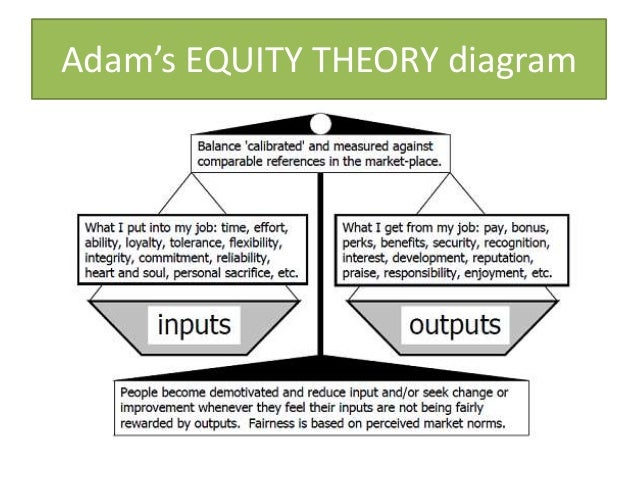 Equity Theory Of Motivation