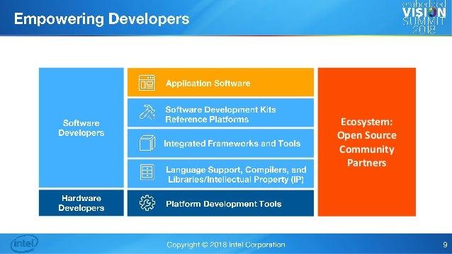 Fpgasoftware Intel