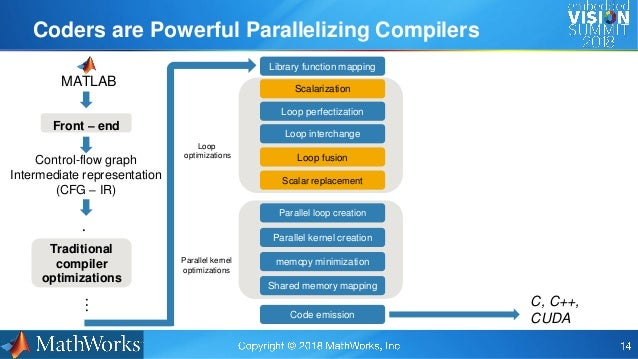 Deep Learning in MATLAB: From Concept to Optimized Embedded