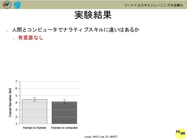 /20  2014@Hiroki Tanaka, AHC-Lab, IS, NAIST  ソーシャルスキルトレーニングの自動化  実験結果  14  人間とコンピュータでナラティブスキルに違いはあるか  有意差なし