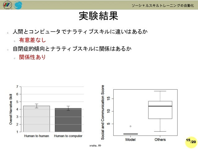 /20  2014@Hiroki Tanaka, AHC-Lab, IS, NAIST  ソーシャルスキルトレーニングの自動化  実験結果  15  人間とコンピュータでナラティブスキルに違いはあるか  有意差なし  自閉症的傾向とナラティブス...