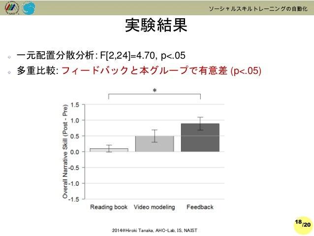 /20  2014@Hiroki Tanaka, AHC-Lab, IS, NAIST  ソーシャルスキルトレーニングの自動化  実験結果  18  一元配置分散分析: F[2,24]=4.70, p<.05  多重比較: フィードバックと本グ...