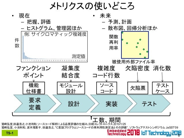 ソフトウェア測定法