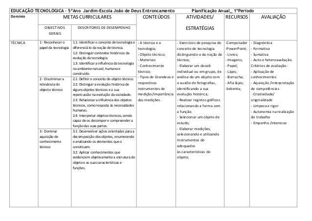 EDUCAÇÃO TECNOLÓGICA – 5ºAno Jardim-Escola João de Deus Entroncamento Domínio  METAS CURRICULARES OBJECTIVOS GERAIS  TÉCNI...