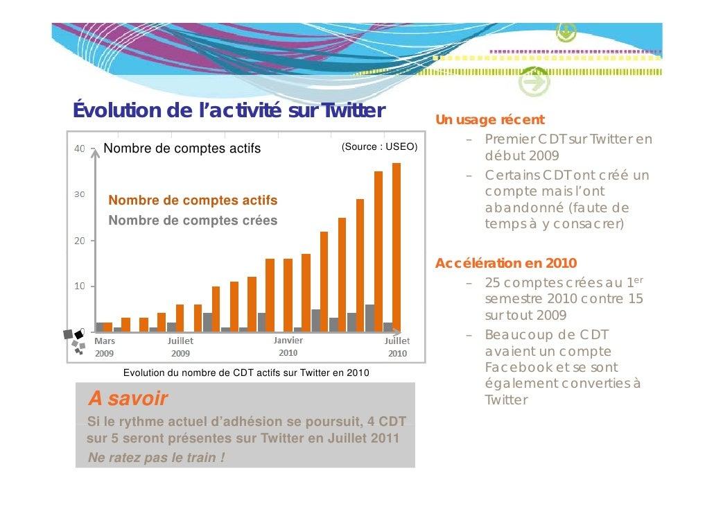 Évolution de l'activité sur Twitter                                   Un usage récent                                     ...