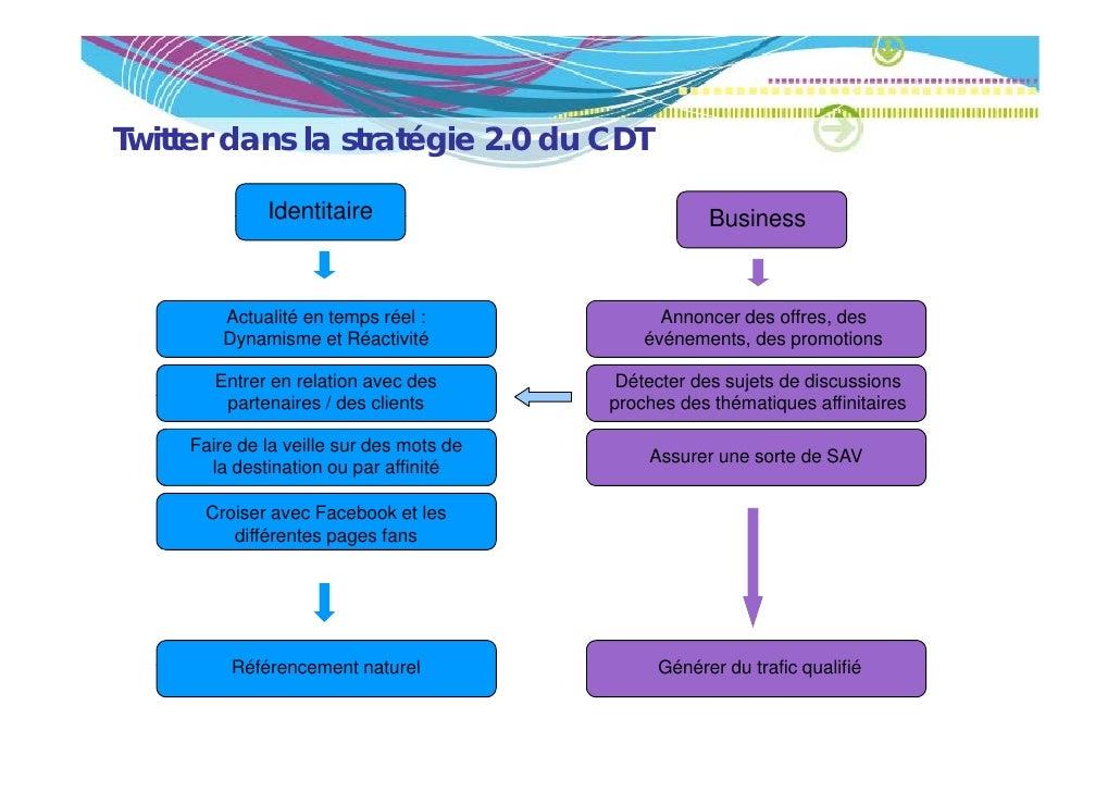 Twitter dans la stratégie 2.0 du CDT  i                  é i              Identitaire                             Business...