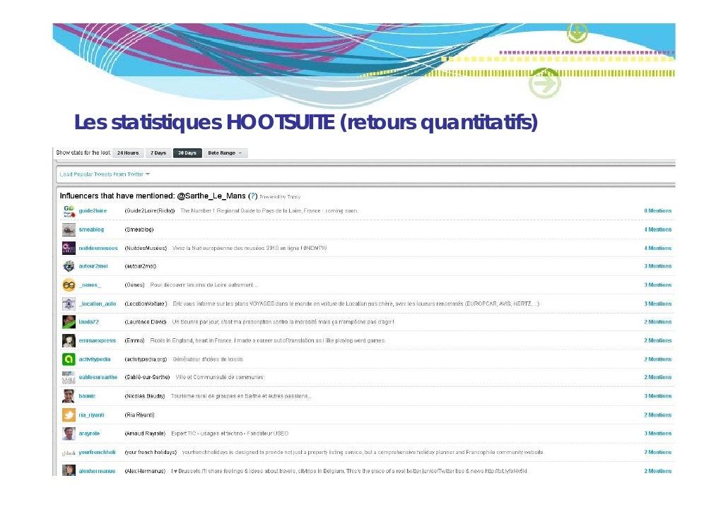 Les statistiques HOOTSUITE (retours quantitatifs)