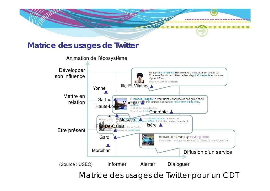 Matrice des usages de Twitter           Animation de l'écosystème        Développer       son influence                   ...