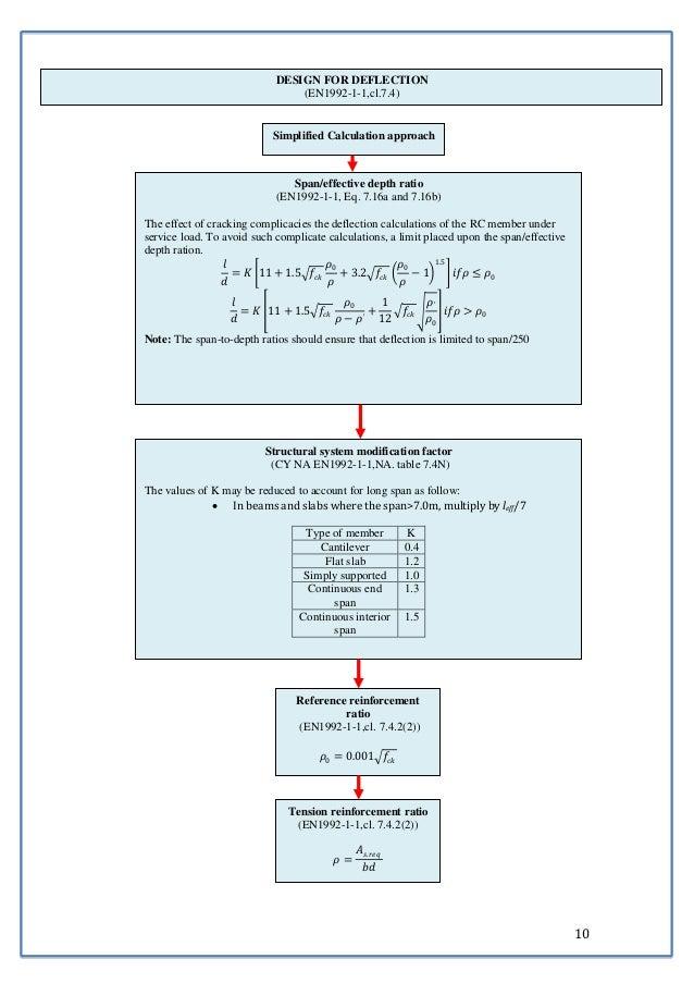 10  DESIGN FOR DEFLECTION  (EN1992-1-1,cl.7.4)  Simplified Calculation approach  푙  푑  = 퐾 11 + 1.5 푓푐푘  휌0  휌  + 3.2 푓푐푘 ...