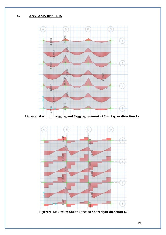 17  5. ANALYSIS RESULTS  Figure 8: Maximum hogging and Sagging moment at Short span direction Lx  Figure 9: Maximum Shear ...