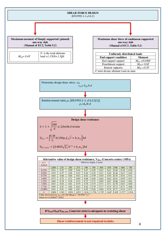 8  SHEAR FORCE DESIGN  (EN1992-1-1,cl 6.2)  Maximum moment of Simply supported (pinned)  (Manual of EC2, Table 5.2)  MEd= ...