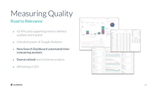 12 Measuring Quality Road to Relevance ● 42 KPIs and supporting metrics defined, audited, and tracked ● Unlocked power of ...