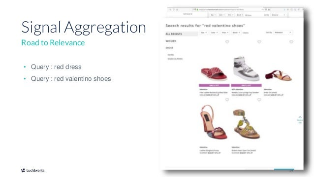 14 Signal Aggregation Road to Relevance • Query : red dress • Query : red valentino shoes