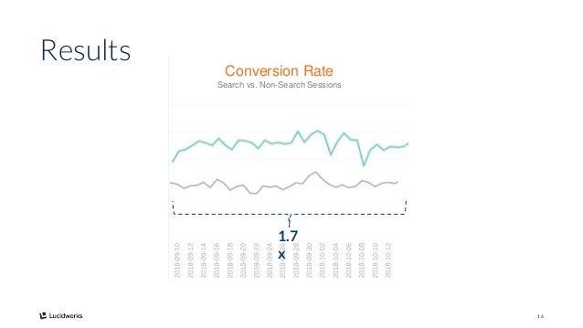 16 Conversion Rate Search vs. Non-Search Sessions Results 1.7 x