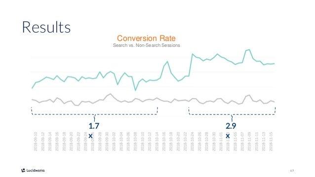 17 Conversion Rate Search vs. Non-Search Sessions Results 1.7 x 2.9 x