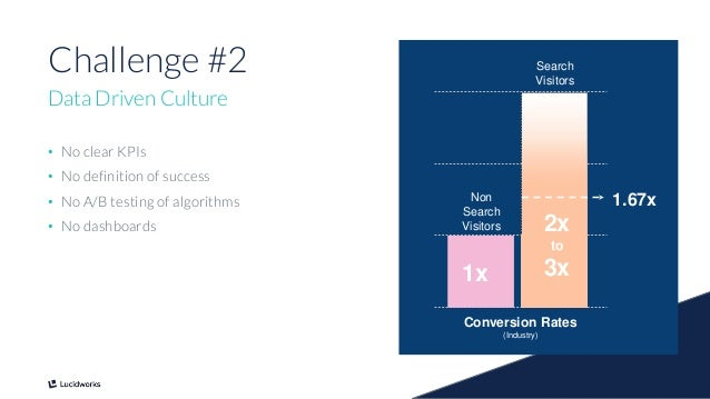6 Challenge #2 Data Driven Culture • No clear KPIs • No definition of success • No A/B testing of algorithms • No dashboar...