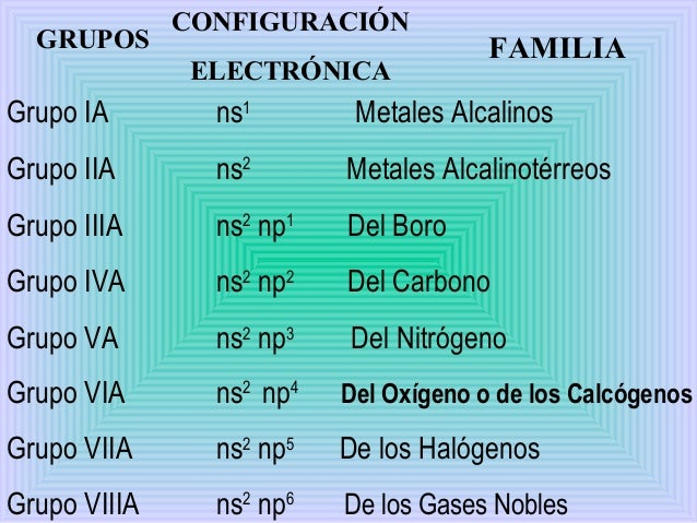 Etapa 3 grupos configuracin electrnica familia grupo ia urtaz Images