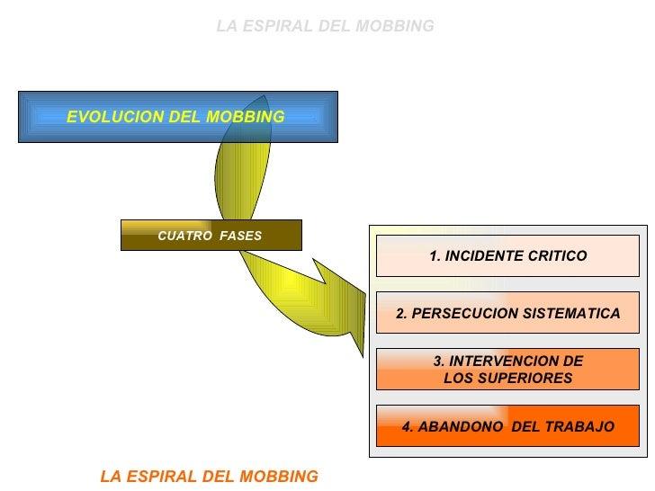 1. INCIDENTE CRITICO 2. PERSECUCION SISTEMATICA 3. INTERVENCION DE LOS SUPERIORES 4. ABANDONO  DEL TRABAJO EVOLUCION DEL M...
