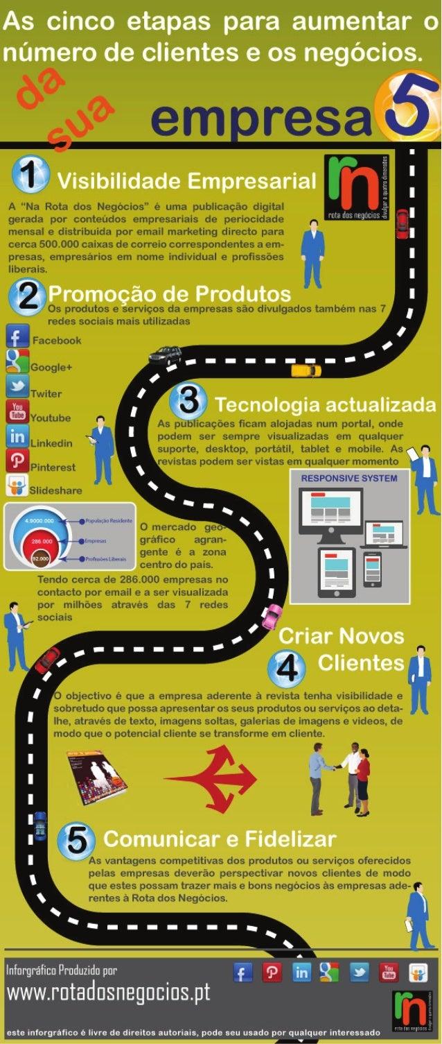 5 etapas para atrair clientes - Rota dos Negócios
