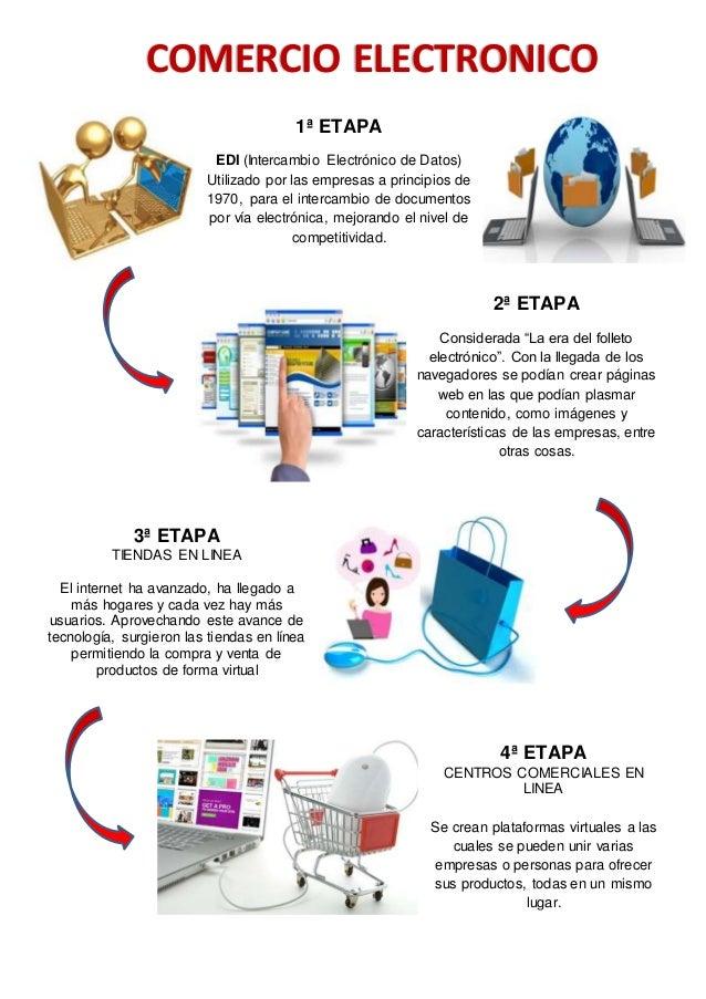 Etapas comercio electronico for Que es el comercio interior