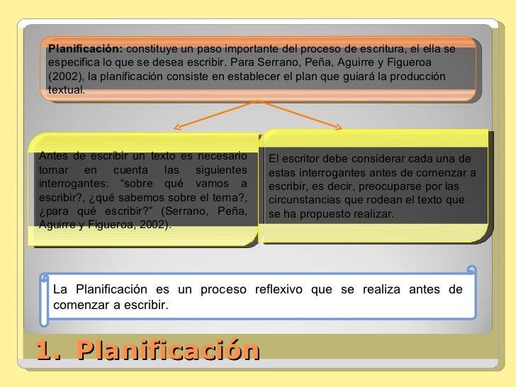<ul><li>Planificación </li></ul>Planificación:  constituye un paso importante del proceso de escritura, el ella se especif...
