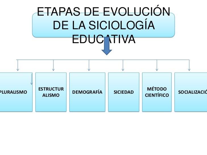 ETAPAS DE EVOLUCIÓN DE LA SICIOLOGÍA EDUCATIVA<br />PLURALISMO<br />ESTRUCTURALISMO<br />DEMOGRAFÍA<br />SICIEDAD<br />MÉT...