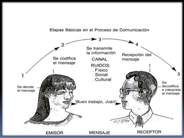 Etapas de la comunicacion Slide 2