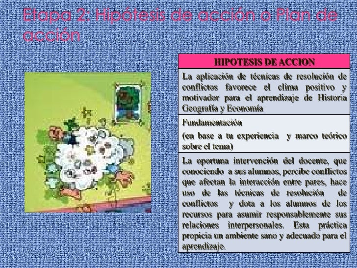 Etapa 2: Hipótesis de acción o Plan de acción<br />