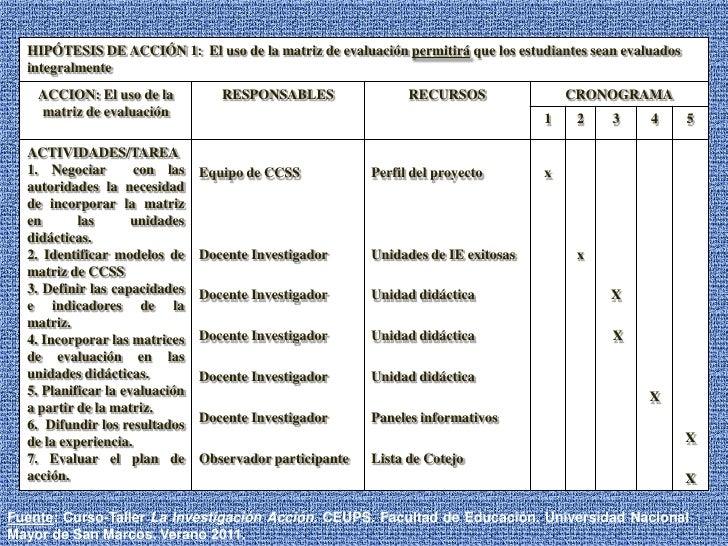 Fuente: Curso-Taller La Investigación Acción. CEUPS. Facultad de Educación. Universidad Nacional Mayor de San Marcos. Vera...