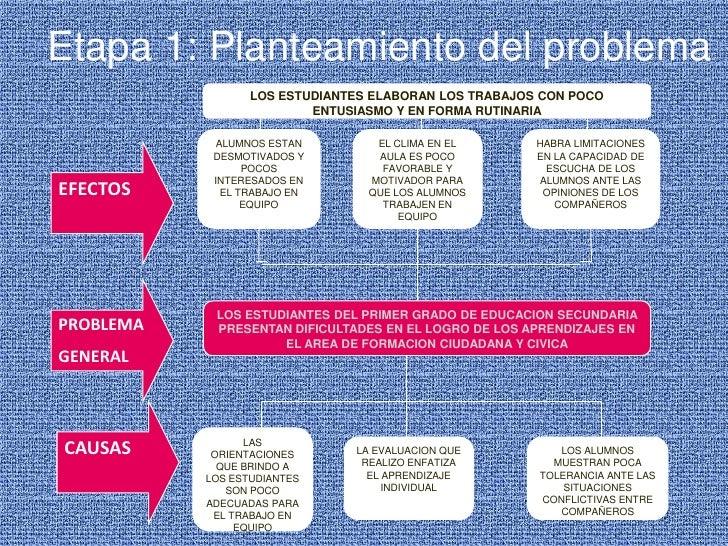 Etapa 1: Planteamiento del problema<br />LOS ESTUDIANTES ELABORAN LOS TRABAJOS CON POCO ENTUSIASMO Y EN FORMA RUTINARIA<br...