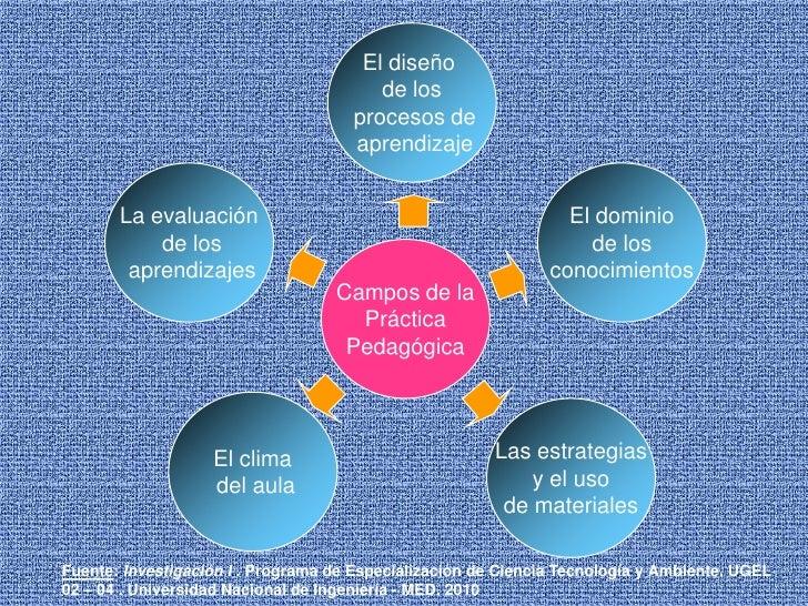 El diseño <br />de los<br /> procesos de<br /> aprendizaje<br />El dominio<br /> de los <br />conocimientos<br />La evalua...