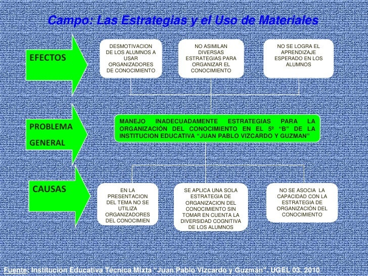 Campo: Las Estrategias y el Uso de Materiales <br />EFECTOS <br />DESMOTIVACION  DE LOS ALUMNOS A   USAR ORGANIZADORES DE ...