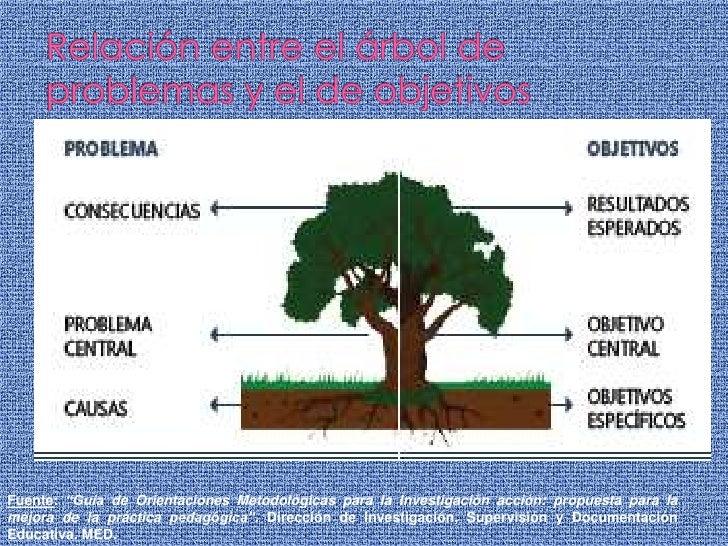 """Relación entre el árbol de problemas y el de objetivos<br />Fuente: """"Guía de Orientaciones Metodológicas para la Investiga..."""