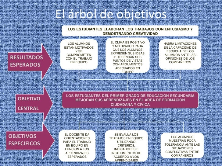 El árbol de objetivos<br />LOS ESTUDIANTES ELABORAN LOS TRABAJOS CON ENTUSIASMO Y DEMOSTRANDO CREATIVIDAD<br />EL CLIMA ES...