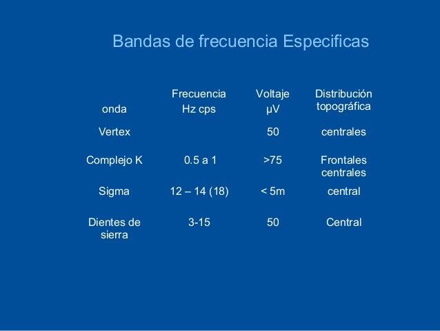 Bandas de frecuencia Especificas             Frecuencia     Voltaje   Distribución  onda         Hz cps        μV       to...