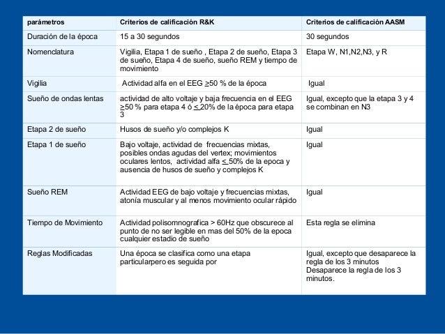 parámetros              Criterios de calificación R&K                           Criterios de calificación AASMDuración de ...