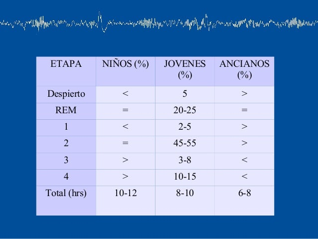 ETAPA        NIÑOS (%)   JOVENES   ANCIANOS                            (%)        (%)Despierto        <           5       ...