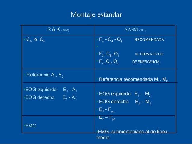 Montaje estándar              R & K (1968)                                AASM (2007)    C3 ó C4                         ...