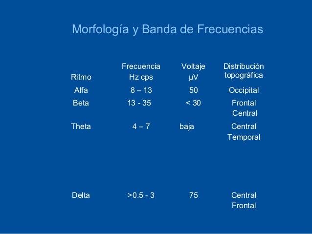 Morfología y Banda de Frecuencias        Frecuencia   Voltaje   DistribuciónRitmo     Hz cps      μV       topográficaAlfa...