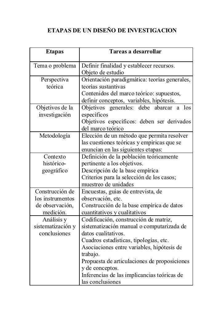 ETAPAS DE UN DISEÑO DE INVESTIGACION    Etapas                    Tareas a desarrollarTema o problema Definir finalidad y ...