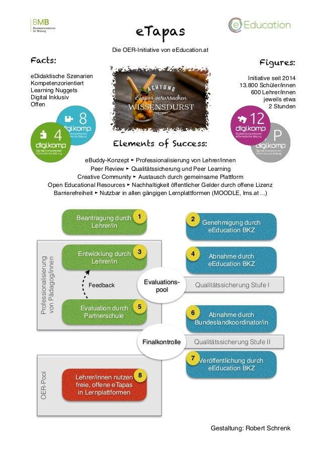 eTapas Die OER-Initiative von eEducation.at Facts: eDidaktische Szenarien Kompetenzorientiert Learning Nuggets Digital Ink...