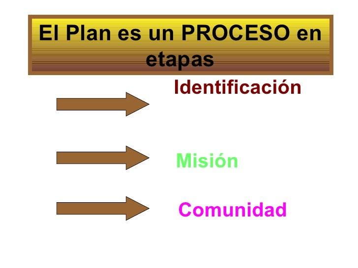 El Plan es un PROCESO en etapas <ul><li>Identificación </li></ul>Comunidad Misión