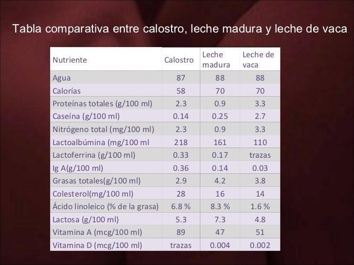 Tabla comparativa entre calostro, leche madura y leche de vaca   Nutriente Calostro Leche madura Leche de vaca Agua 87 88 ...