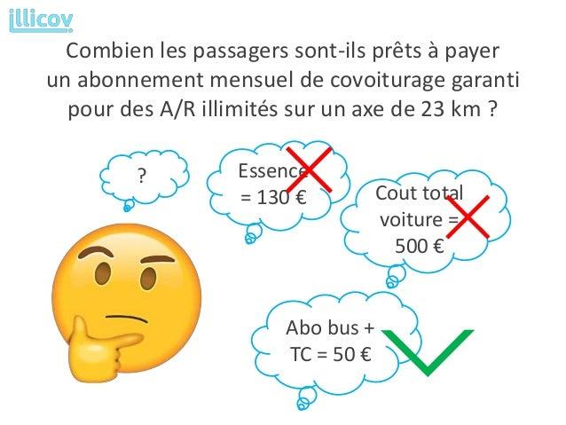 Combien les passagers sont-ils prêts à payer un abonnement mensuel de covoiturage garanti pour des A/R illimités sur un ax...