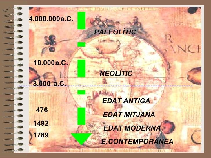 PALEOLÍTIC NEOLÍTIC EDAT ANTIGA 476 EDAT MITJANA 1492 EDAT MODERNA 1789 E.CONTEMPORÀNEA 4.000.000  a.C. 10.000  a.C. 3.000...