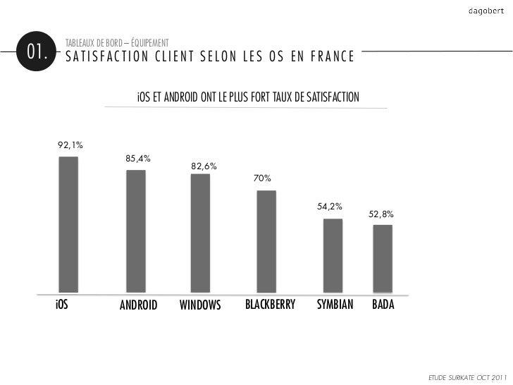 TABLEAUX DE BORD – ÉQUIPEMENT01.     SATISFACTION CLIENT SELON LES OS EN FRANCE                            iOS ET ANDROID ...